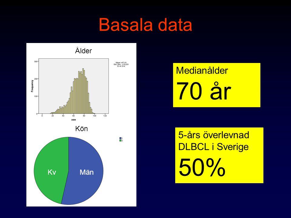 Prognosfaktorer Ålder Performance Status Stadium Extranodala manifestationer S-LD