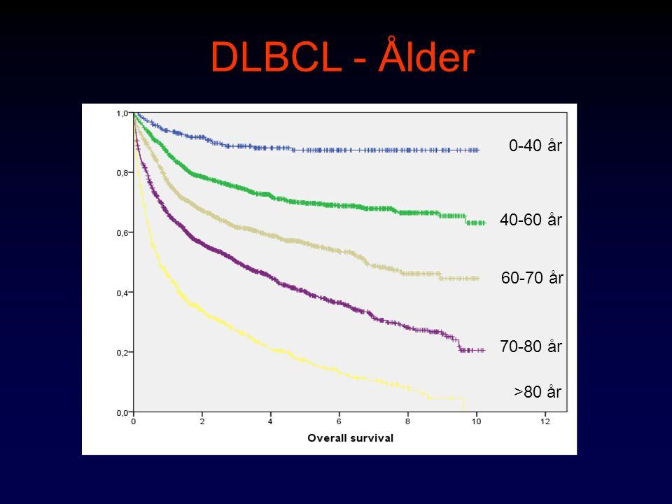 Behandling DLBCL - historik 1976 CHOP –Cyklofosfamid –Doxorubicin –Vincristin –Prednison