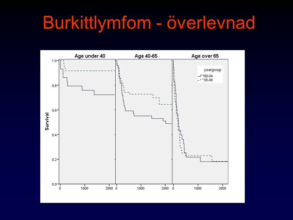 Mantelcellslymfom Äldre män (75% >65 år, 70% män) Vanliga extranodala lokaler: –Gastrointestinalkanalen (lymfomatoid polypos) ca 30% –Benmärg –Waldeyer, mjälte