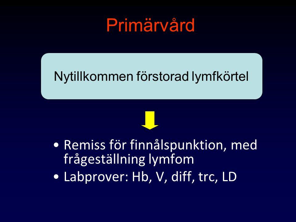 Om finnålspunktion bekräftar lymfommisstanke Remiss –Onkolog – (Malmö/Lund) –Hematolog(övriga sjukhus i regionen) –Beställ samtidigt CT hals, thorax, buk(?)