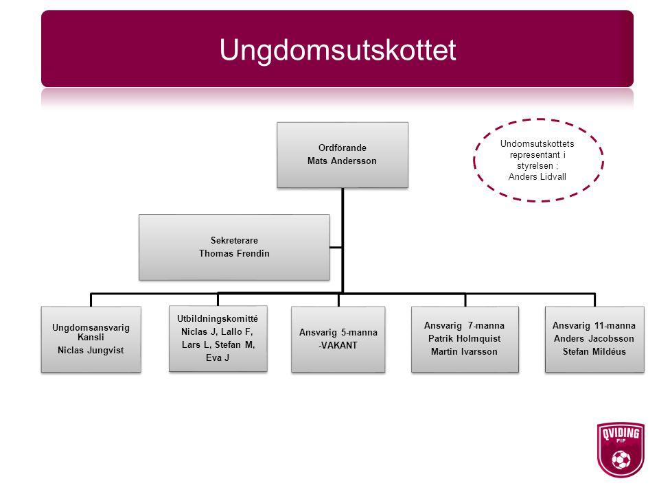 Ungdomsutskottet Undomsutskottets representant i styrelsen ; Anders Lidvall