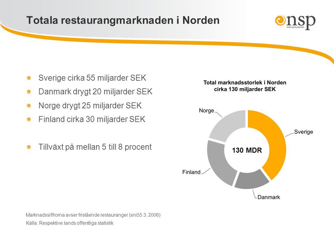 Totala restaurangmarknaden i Norden Sverige cirka 55 miljarder SEK Danmark drygt 20 miljarder SEK Norge drygt 25 miljarder SEK Finland cirka 30 miljar