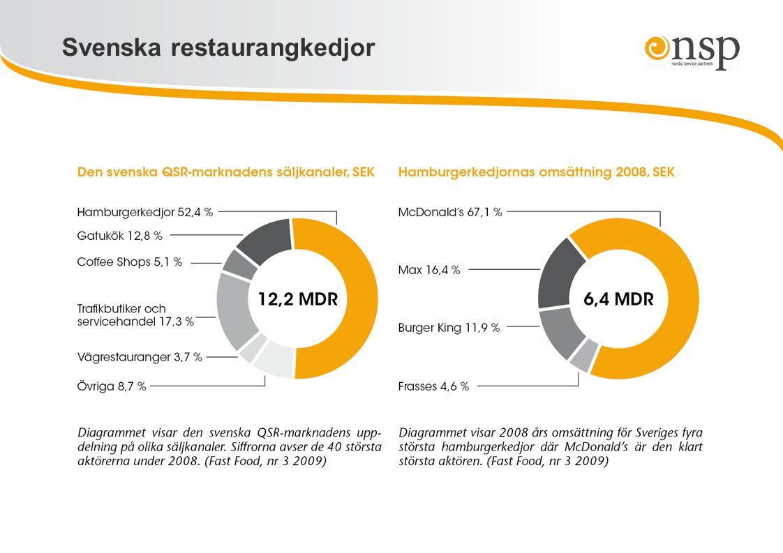 Svenska restaurangkedjor