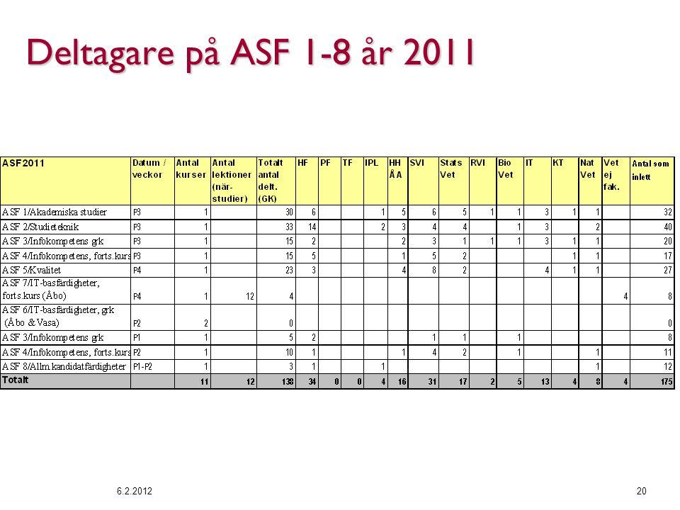Deltagare på ASF 1-8 år 2011 6.2.201220