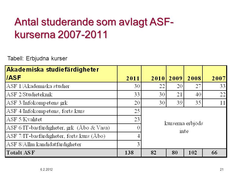 Antal studerande som avlagt ASF- kurserna 2007-2011 6.2.201221 Tabell: Erbjudna kurser