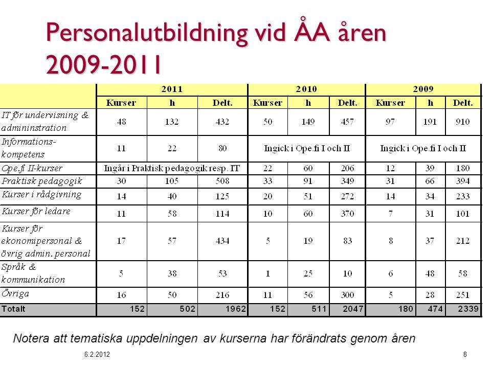 Personalutbildning vid ÅA åren 2009-2011 6.2.20128 Notera att tematiska uppdelningen av kurserna har förändrats genom åren