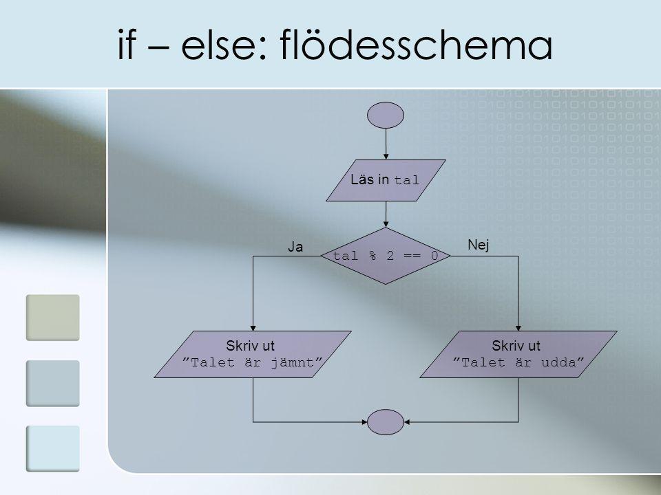 if – else: flödesschema tal % 2 == 0 Skriv ut Talet är jämnt Läs in tal Ja Nej Skriv ut Talet är udda
