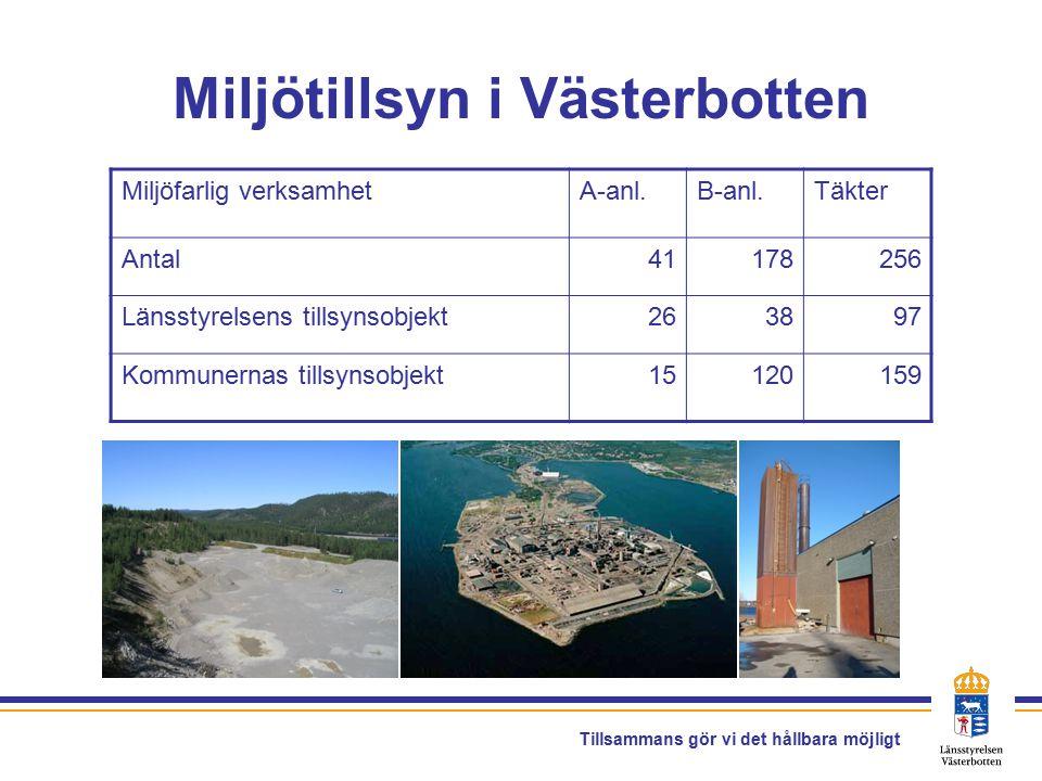 Tillsammans gör vi det hållbara möjligt Miljötillsyn i Västerbotten Miljöfarlig verksamhetA-anl.B-anl.Täkter Antal41178256 Länsstyrelsens tillsynsobjekt263897 Kommunernas tillsynsobjekt15120159