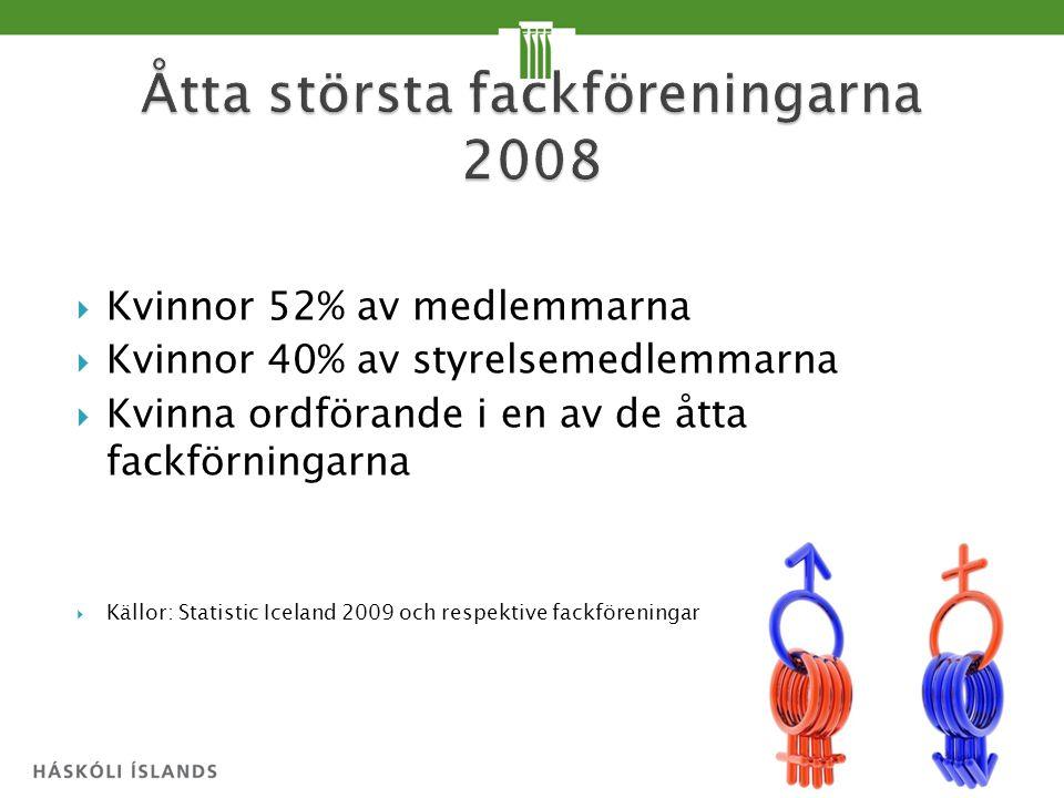  Kvinnor 52% av medlemmarna  Kvinnor 40% av styrelsemedlemmarna  Kvinna ordförande i en av de åtta fackförningarna  Källor: Statistic Iceland 2009 och respektive fackföreningar