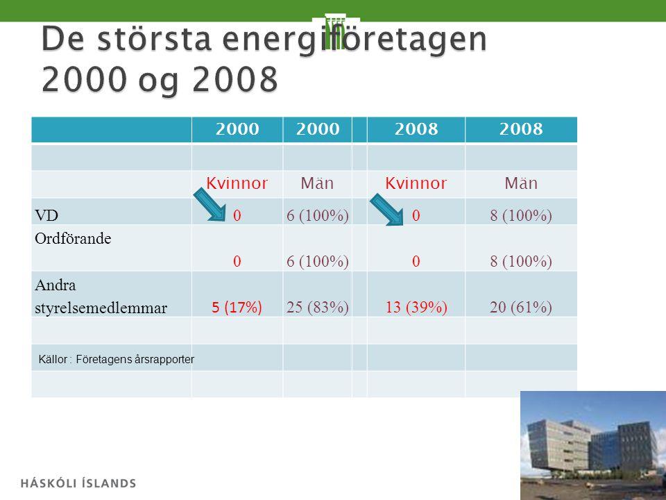 2000 2008 KvinnorMänKvinnorMän VD 06 (100%)08 (100%) Ordförande 06 (100%)08 (100%) Andra styrelsemedlemmar 5 (17%) 25 (83%)13 (39%)20 (61%) Källor : Företagens årsrapporter