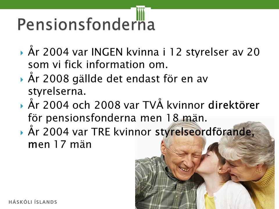  År 2004 var INGEN kvinna i 12 styrelser av 20 som vi fick information om.