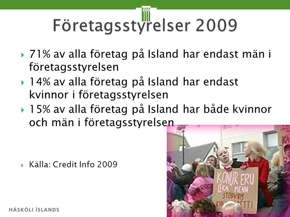  71% av alla företag på Island har endast män i företagsstyrelsen  14% av alla företag på Island har endast kvinnor i företagsstyrelsen  15% av alla företag på Island har både kvinnor och män i företagsstyrelsen  Källa: Credit Info 2009