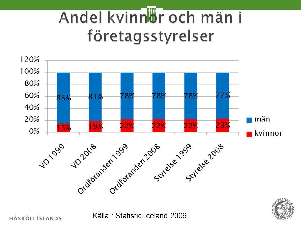 Källa : Statistic Iceland 2009