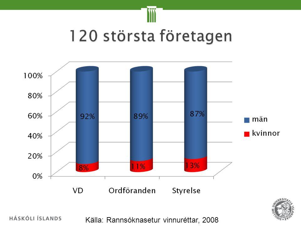 Källa: Börsen, 2008 och 2009