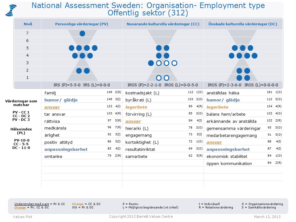National Assessment Sweden: Organisation- Employment type Offentlig sektor (312) kostnadsjakt (L) 1121(O) byråkrati (L) 1033(O) lagarbete 894(R) förvirring (L) 853(O) ansvar 844(I) hierarki (L) 783(O) engagemang 735(I) kortsiktighet (L) 721(O) resultatinriktat 693(O) samarbete 625(R) anställdas hälsa 1811(O) humor/ glädje 1125(O) lagarbete 1044(R) balans hem/arbete 1024(O) erkännande av anställda 1022(R) gemensamma värderingar 955(O) medarbetarengagemang 915(O) ansvar 884(I) anpassningsbarhet 874(I) ekonomisk stabilitet 841(O) öppen kommunikation 842(R) Values PlotMarch 12, 2013 Copyright 2013 Barrett Values Centre I = Individuell R = Relationsvärdering Understruket med svart = PV & CC Orange = PV, CC & DC Orange = CC & DC Blå = PV & DC P = Positiv L = Möjligtvis begränsande (vit cirkel) O = Organisationsvärdering S = Samhällsvärdering Värderingar som matchar PV - CC 1 CC - DC 2 PV - DC 3 Hälsoindex (PL) PV-10-0 CC - 5-5 DC - 11-0 familj 1492(R) humor/ glädje 1495(I) ansvar 1234(I) tar ansvar 1034(R) rättvisa 975(R) medkänsla 967(R) ärlighet 925(I) positiv attityd 865(I) anpassningsbarhet 854(I) omtanke 792(R) NivåPersonliga värderingar (PV)Nuvarande kulturella värderingar (CC)Önskade kulturella värderingar (DC) 7 6 5 4 3 2 1 IRS (P)=5-5-0 IRS (L)=0-0-0IROS (P)=2-2-1-0 IROS (L)=0-0-5-0IROS (P)=2-3-6-0 IROS (L)=0-0-0-0