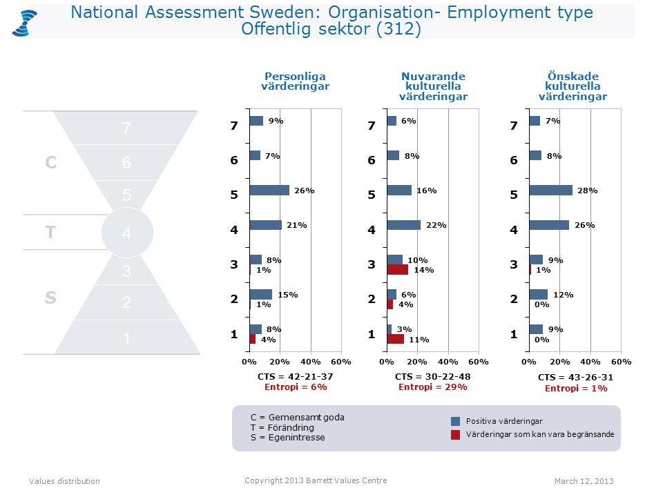 National Assessment Sweden: Organisation- Employment type Offentlig sektor (312) CTS = 42-21-37 Entropi = 6% CTS = 30-22-48 Entropi = 29% Personliga värderingar CTS = 43-26-31 Entropi = 1% Values distribution March 12, 2013 Copyright 2013 Barrett Values Centre Positiva värderingar Värderingar som kan vara begränsande Nuvarande kulturella värderingar Önskade kulturella värderingar C T S 2 1 3 4 5 6 7 C = Gemensamt goda T = Förändring S = Egenintresse