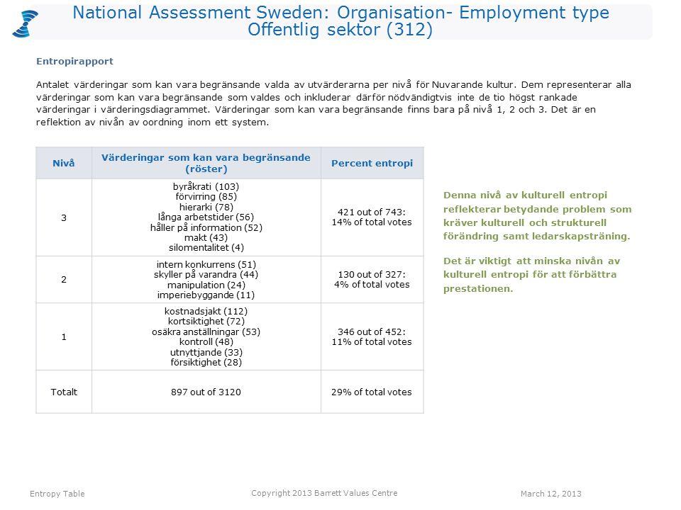 National Assessment Sweden: Organisation- Employment type Offentlig sektor (312) Antalet värderingar som kan vara begränsande valda av utvärderarna per nivå för Nuvarande kultur.