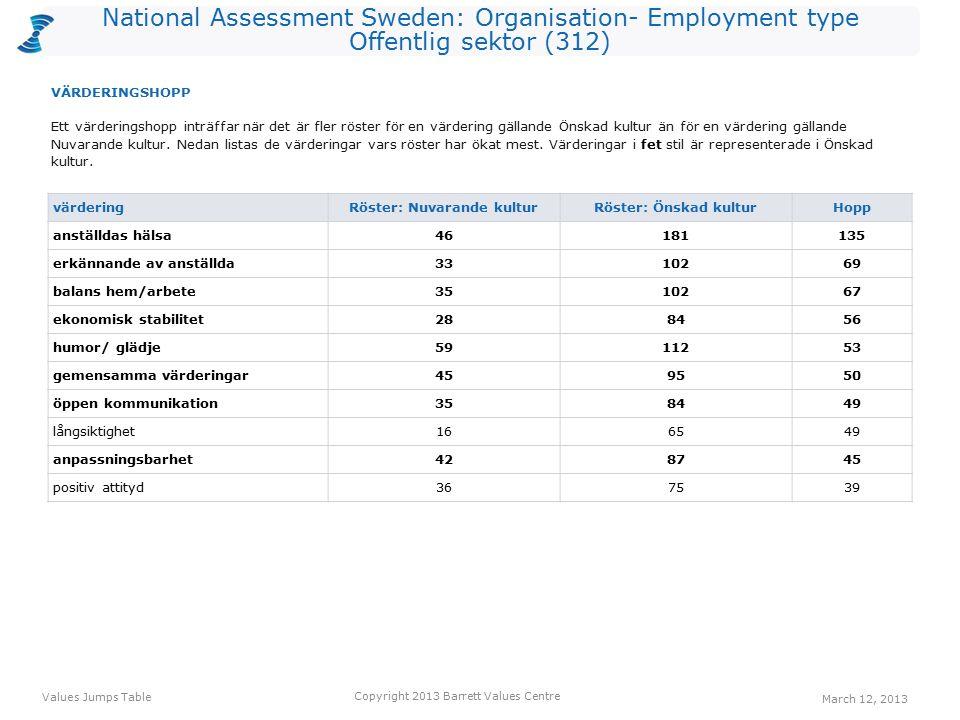 National Assessment Sweden: Organisation- Employment type Offentlig sektor (312) värdering Röster: Nuvarande kulturRöster: Önskad kulturHopp anställdas hälsa46181135 erkännande av anställda3310269 balans hem/arbete3510267 ekonomisk stabilitet288456 humor/ glädje5911253 gemensamma värderingar459550 öppen kommunikation358449 långsiktighet166549 anpassningsbarhet428745 positiv attityd367539 Ett värderingshopp inträffar när det är fler röster för en värdering gällande Önskad kultur än för en värdering gällande Nuvarande kultur.