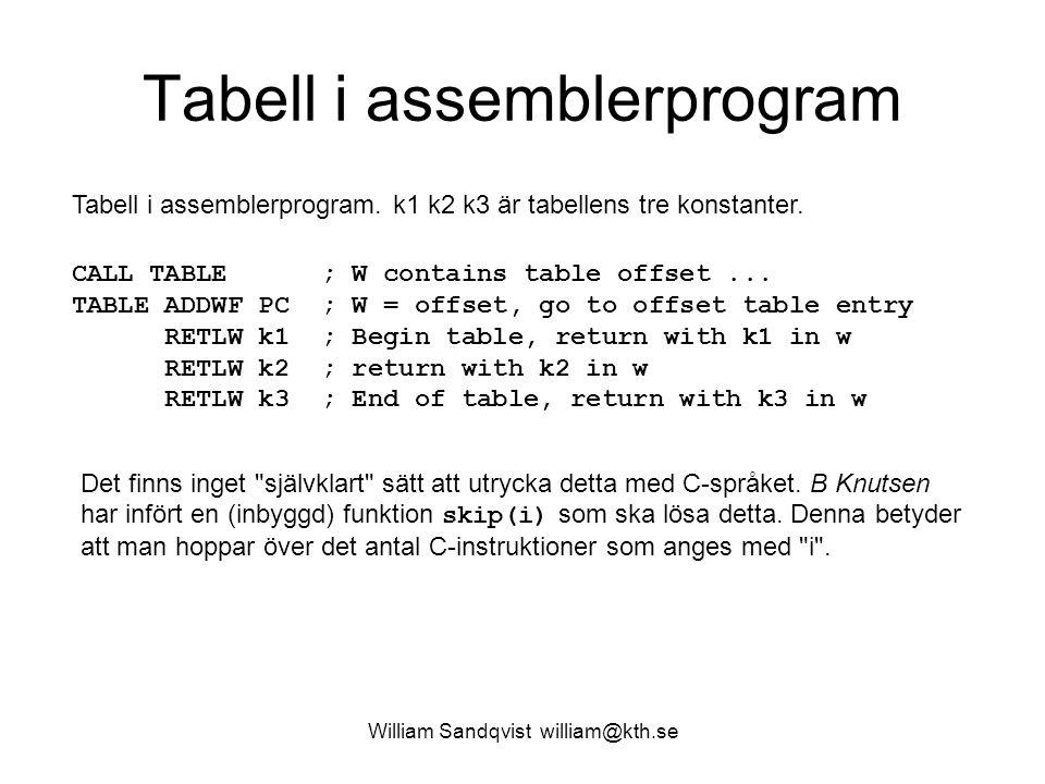 William Sandqvist william@kth.se Tabell i C-program char table(char i) { skip(i); /* internal function in CC5X */ return k1; return k2; return k3; } Exempel C-funktion (enligt CC5X).