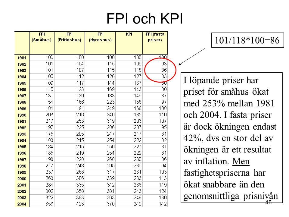 45 FPI och KPI I löpande priser har priset för småhus ökat med 253% mellan 1981 och 2004. I fasta priser är dock ökningen endast 42%, dvs en stor del