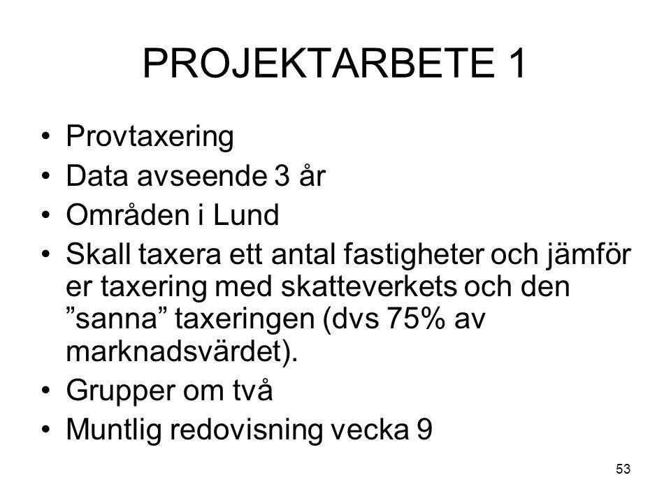 53 PROJEKTARBETE 1 Provtaxering Data avseende 3 år Områden i Lund Skall taxera ett antal fastigheter och jämför er taxering med skatteverkets och den sanna taxeringen (dvs 75% av marknadsvärdet).