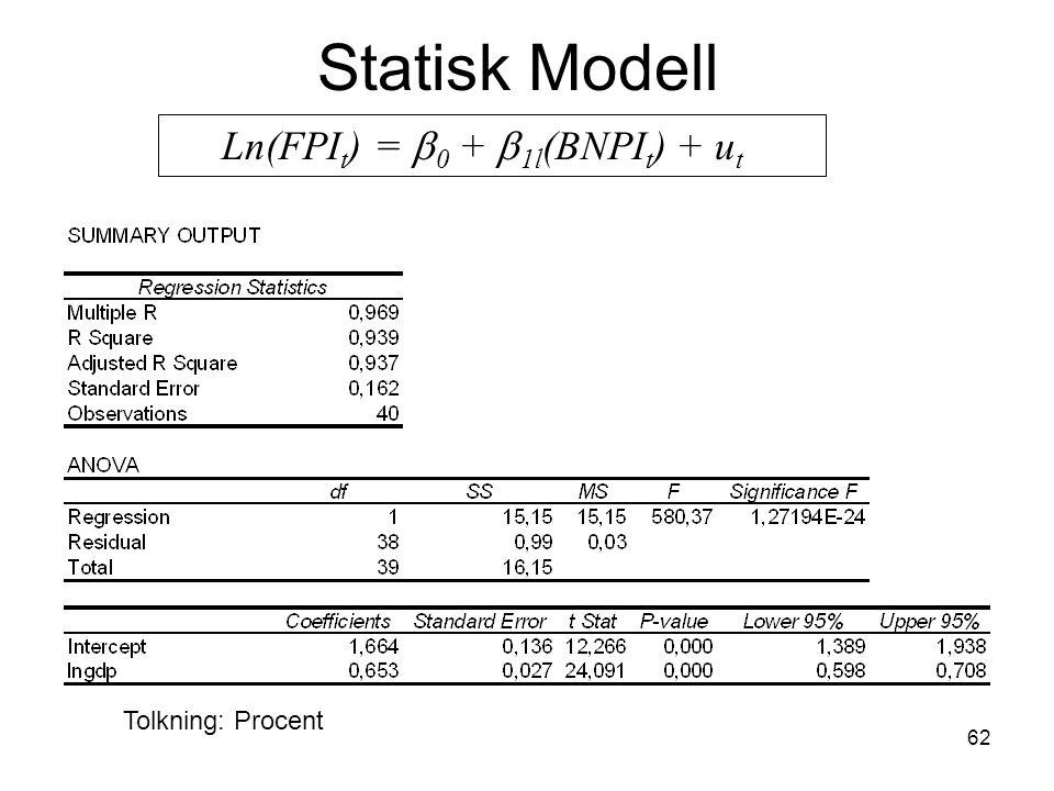 62 Statisk Modell Ln(FPI t ) =  0 +  1l (BNPI t ) + u t Tolkning: Procent