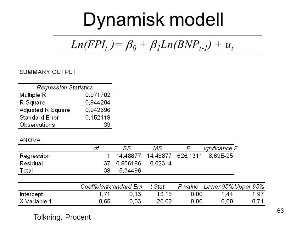 63 Dynamisk modell Ln(FPI t )=  0 +  1 Ln(BNP t-1 ) + u t Tolkning: Procent