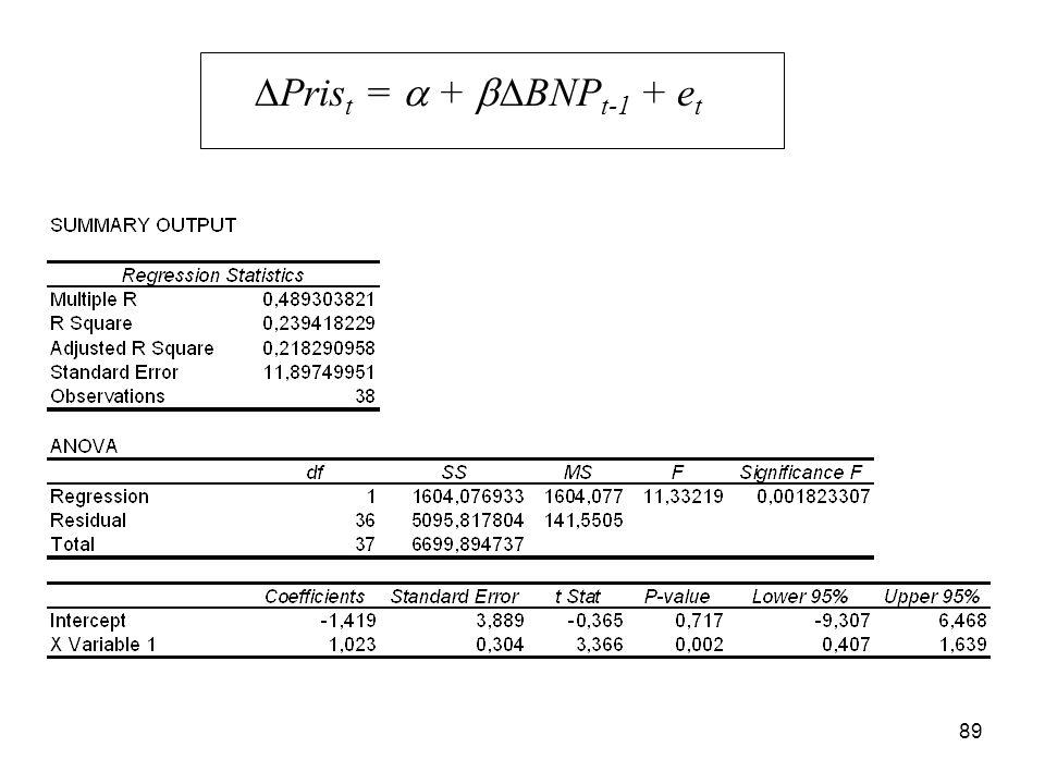 89  Pris t =  +  BNP t-1 + e t