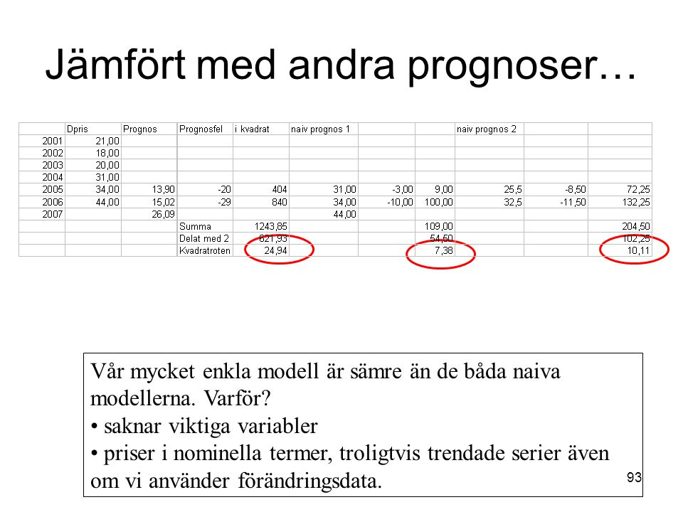 93 Jämfört med andra prognoser… Vår mycket enkla modell är sämre än de båda naiva modellerna. Varför? saknar viktiga variabler priser i nominella term