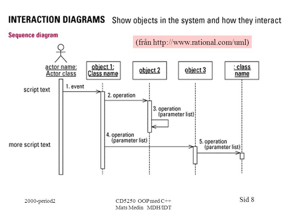 Sid 8 2000-period2CD5250 OOP med C++ Mats Medin MDH/IDT (från http://www.rational.com/uml)
