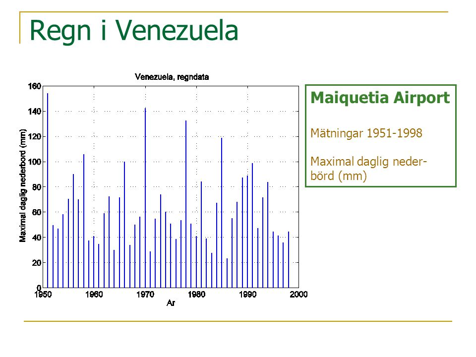 Regn i Venezuela Maiquetia Airport Mätningar 1951-1998 Maximal daglig neder- börd (mm)