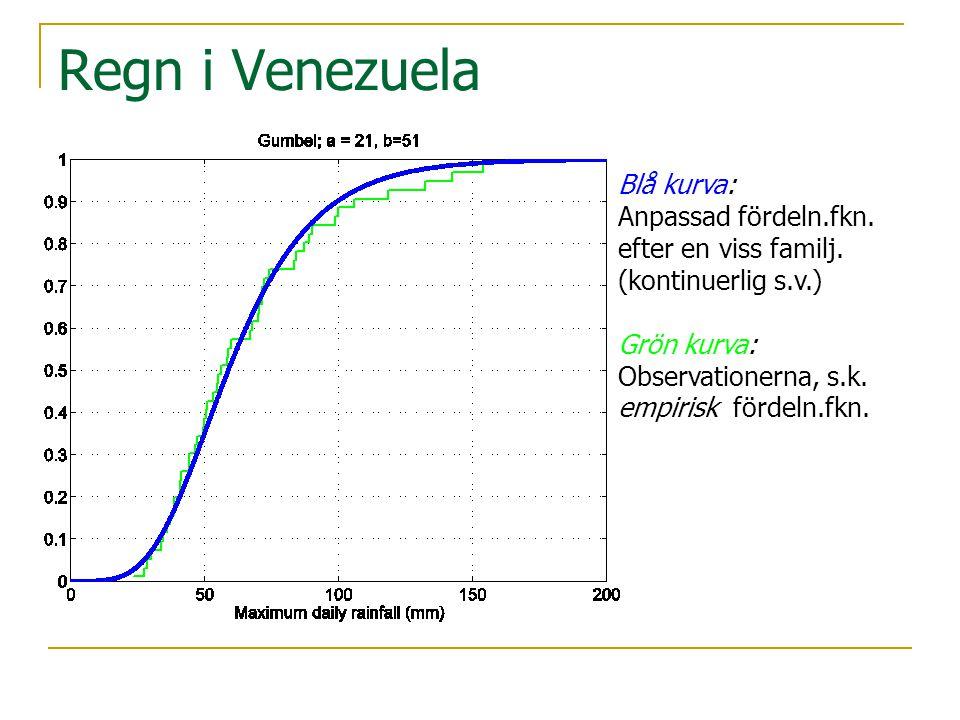 Regn i Venezuela Blå kurva: Anpassad fördeln.fkn. efter en viss familj. (kontinuerlig s.v.) Grön kurva: Observationerna, s.k. empirisk fördeln.fkn.