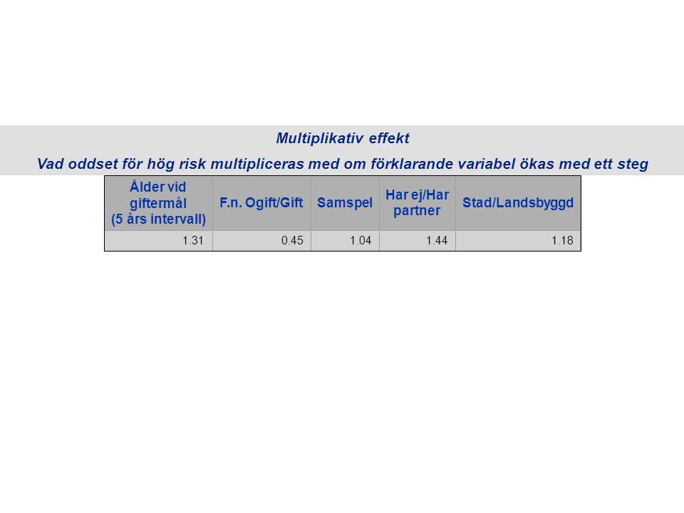 Multiplikativ effekt Vad oddset för hög risk multipliceras med om förklarande variabel ökas med ett steg Ålder vid giftermål (5 års intervall) F.n.