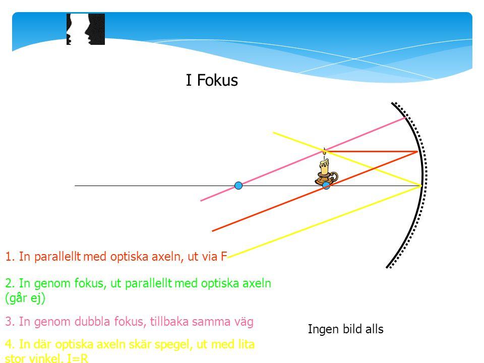 I Fokus Ingen bild alls 1.In parallellt med optiska axeln, ut via F 2.