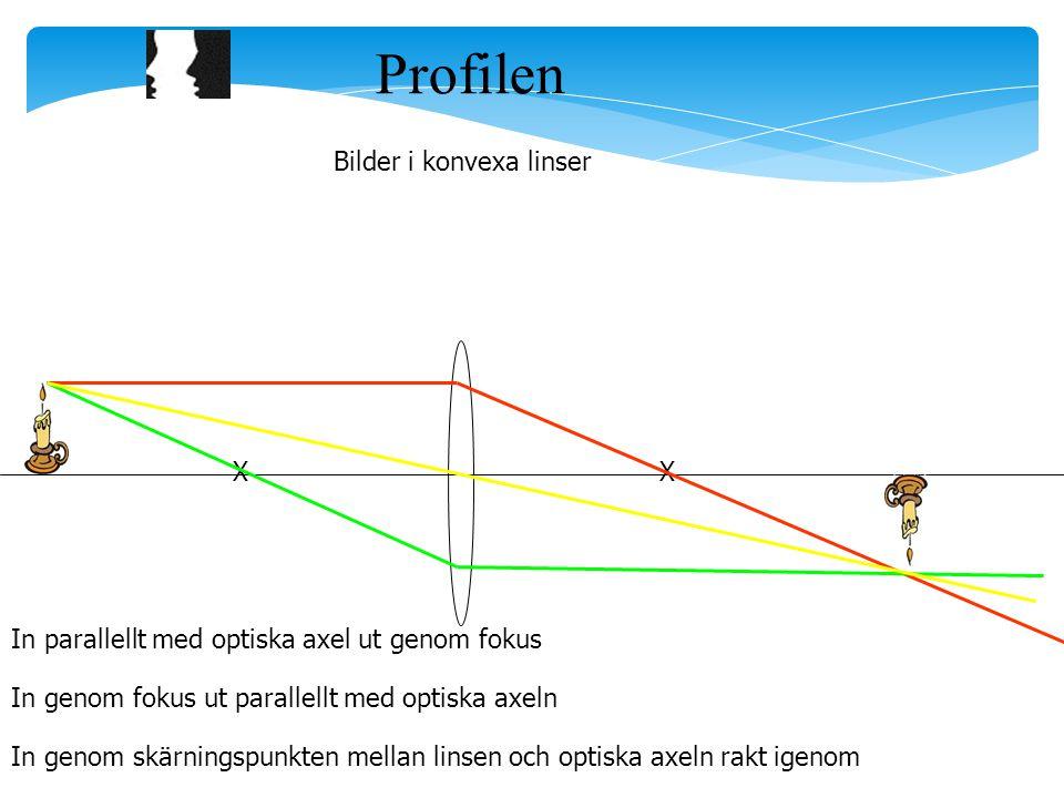 Profilen Bilder i konvexa linser XX In genom skärningspunkten mellan linsen och optiska axeln rakt igenom In parallellt med optiska axel ut genom foku