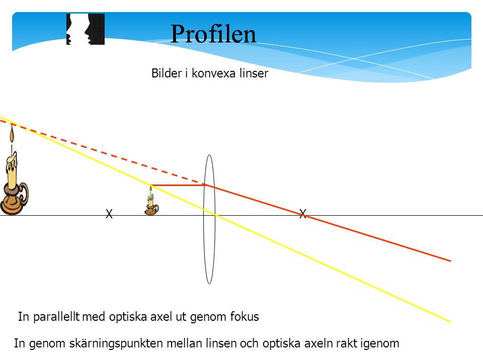 Profilen Bilder i konvexa linser XX In genom skärningspunkten mellan linsen och optiska axeln rakt igenom In parallellt med optiska axel ut genom fokus