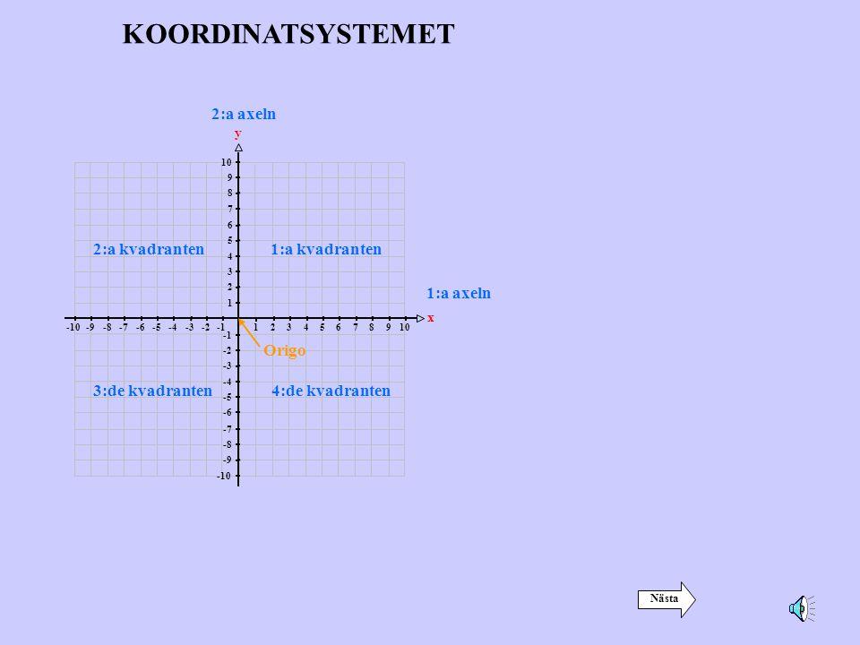 12345678910-2-3-4-5-6-7-8-9-10 1:a axeln x 1 2 3 4 5 6 7 8 9 10 -2 -3 -4 -5 -6 -7 -8 -9 -10 2:a axeln y 1:a kvadranten2:a kvadranten 3:de kvadranten4:de kvadranten Origo KOORDINATSYSTEMET Nästa
