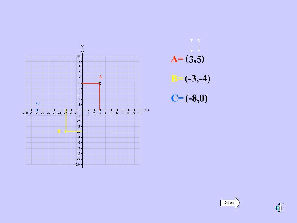 12345678910-2-3-4-5-6-7-8-9-10 1 2 3 4 5 6 7 8 9 10 -2 -3 -4 -5 -6 -7 -8 -9 -10 x y Övning Ange punktens koordinater AxAx Punkten A har koordinaterna: (4,8) (8,4) Klicka på rätt alternativ