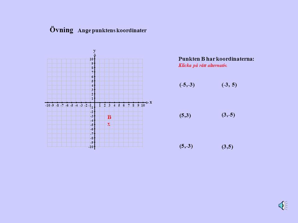 BxBx 12345678910-2-3-4-5-6-7-8-9-10 1 2 3 4 5 6 7 8 9 10 -2 -3 -4 -5 -6 -7 -8 -9 -10 x y Övning Ange punktens koordinater Punkten B har koordinaterna: Klicka på rätt alternativ.