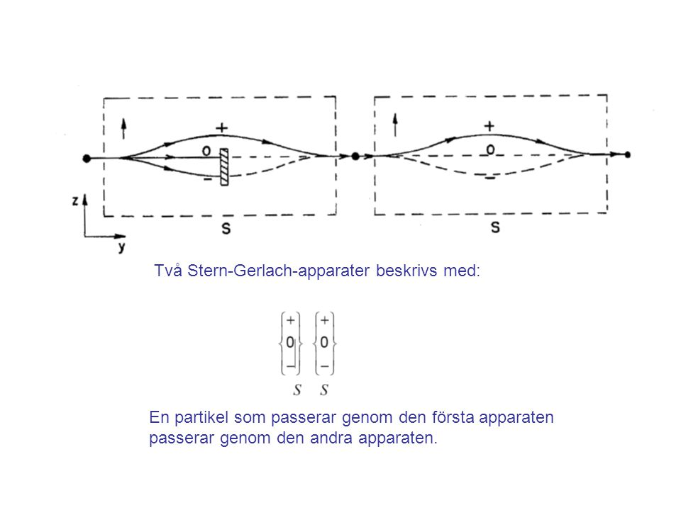 Fk3002 Kvantfysikens grunder5 Två Stern-Gerlach-apparater beskrivs med: En partikel som passerar genom den första apparaten passerar genom den andra a