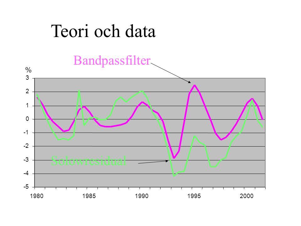 -5 -4 -3 -2 0 1 2 3 19801985199019952000 % Teori och data Solowresidual Bandpassfilter