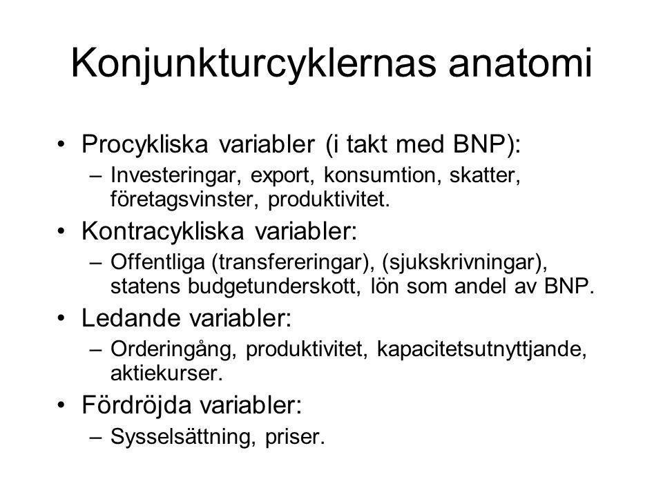 Konjunkturcyklernas anatomi Procykliska variabler (i takt med BNP): –Investeringar, export, konsumtion, skatter, företagsvinster, produktivitet.