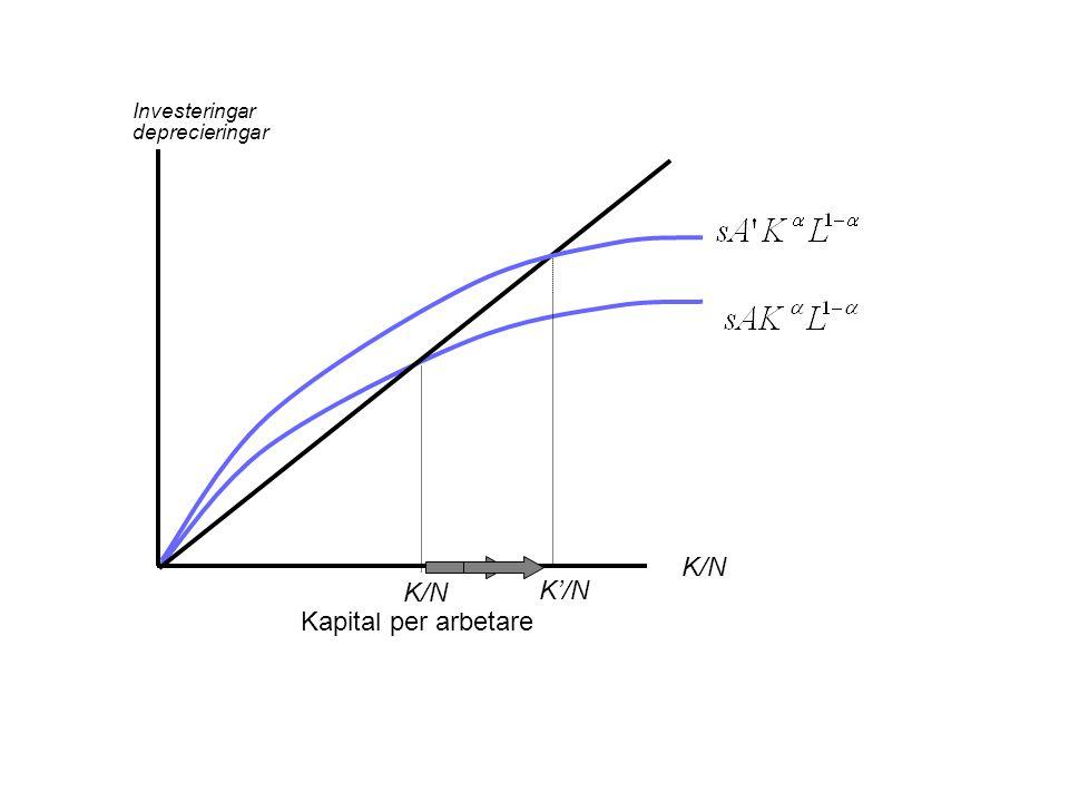 Investeringar deprecieringar K/N Kapital per arbetare K/N K'/N