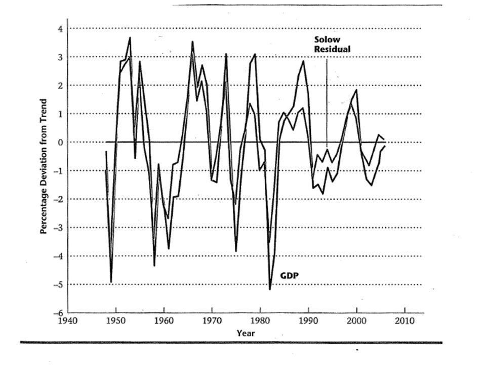 Tillväxt och konjunkturcykler Trend med konstant tillväxt