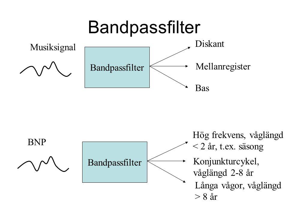 Bandpassfilter Musiksignal Diskant Mellanregister Bas Bandpassfilter BNP Hög frekvens, våglängd < 2 år, t.ex.