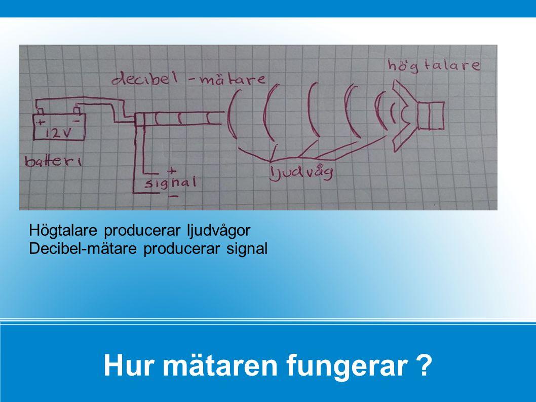 Högtalare producerar ljudvågor Decibel-mätare producerar signal