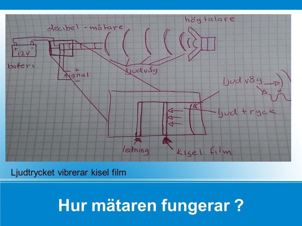 Hur mätaren fungerar Ljudtrycket vibrerar kisel film