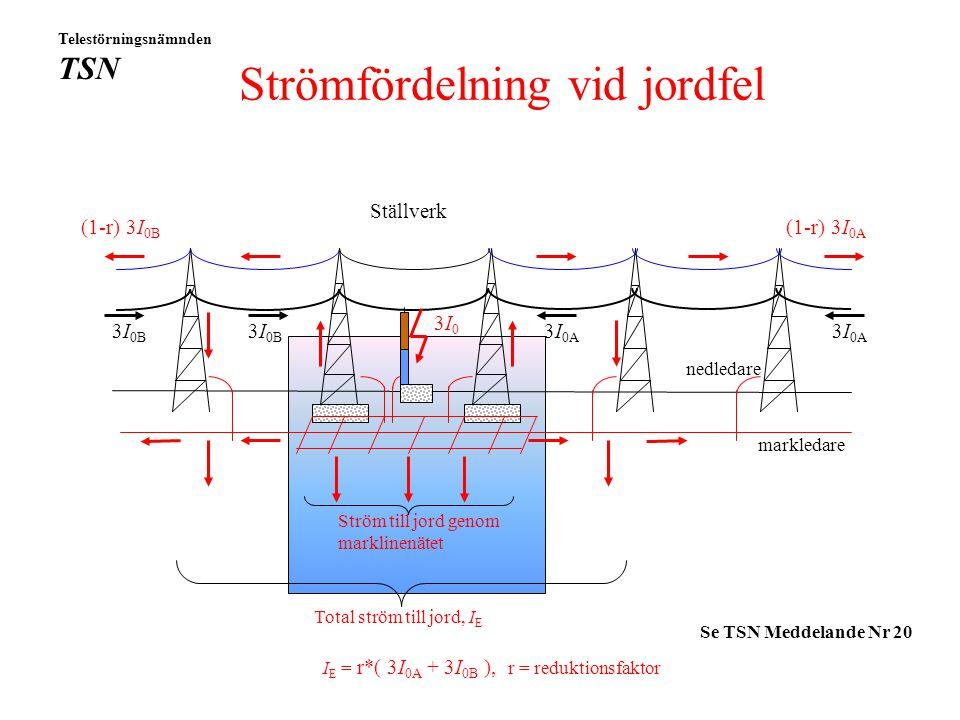 Grundläggande begrepp Jordfelströmmar Markpotentialer och induktion Direktjordade och impedansjordade system Telestörningsnämnden TSN 2010-09-29 Fredr