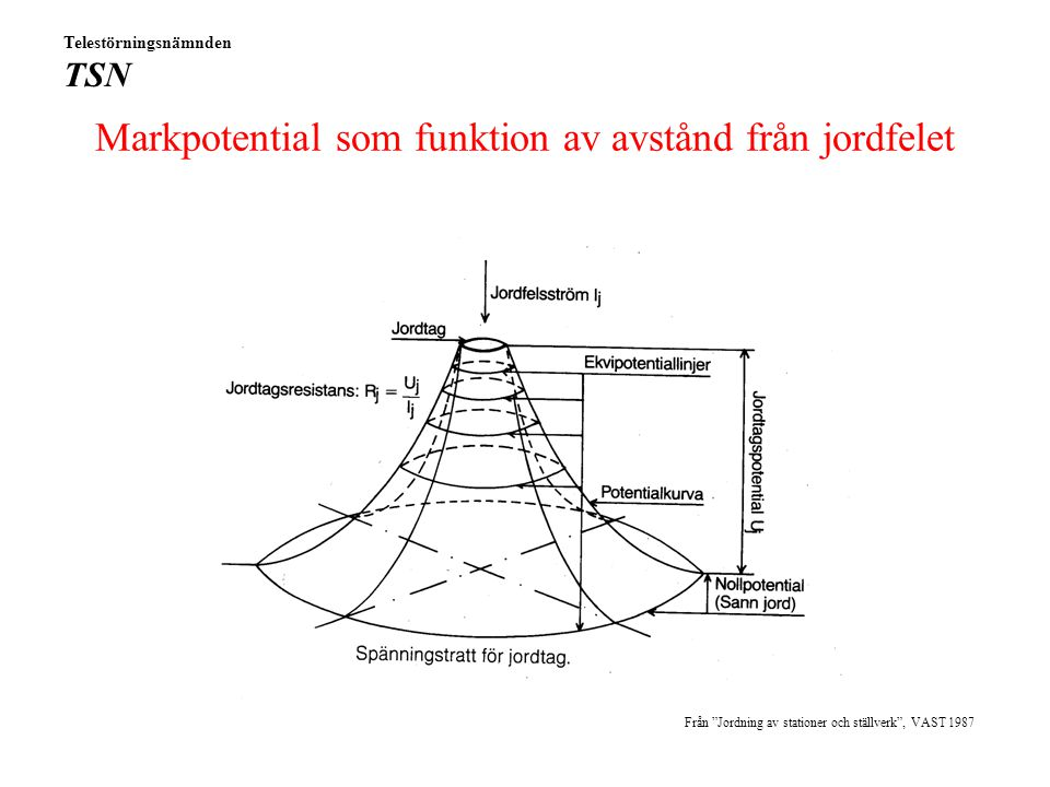 Överspänningar Två fenomen inträffar: Markpotentialer Induktion RjRj Bild: TeliaSonera Telestörningsnämnden TSN