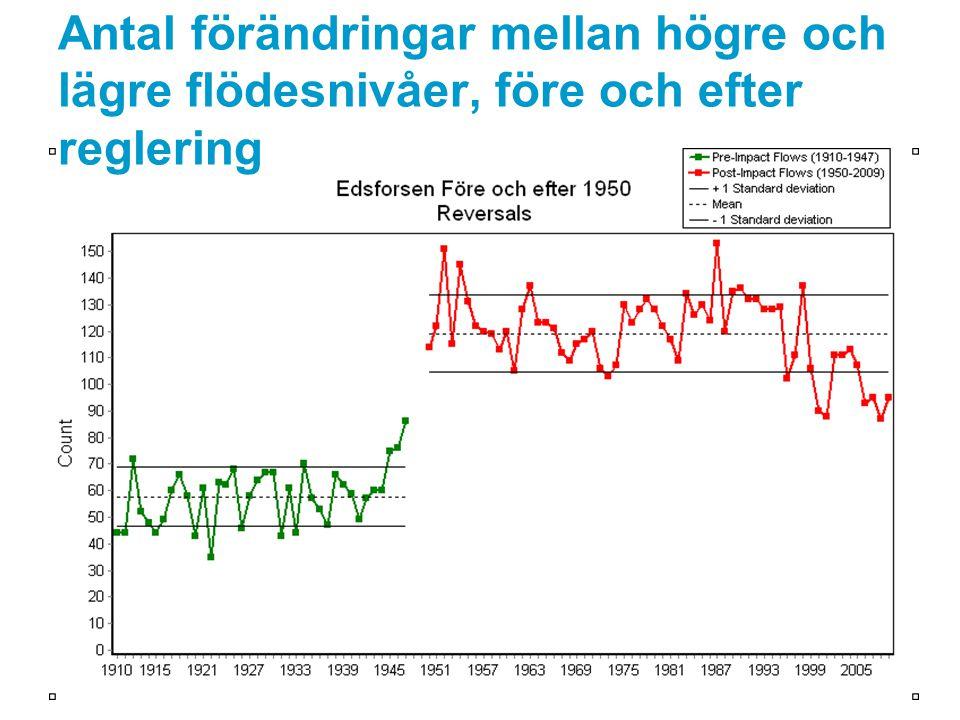 Antal förändringar mellan högre och lägre flödesnivåer, före och efter reglering